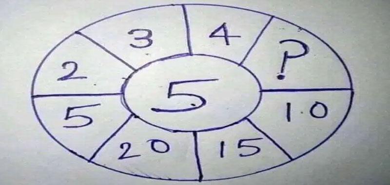 Riesci a trovare la risposta giusta nella ruota